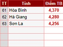Một thí sinh ở Sơn La điểm thi thử chỉ 1.2 nhưng thi THPT quốc gia tới 9.8