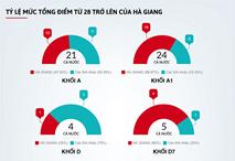 Sai phạm điểm thi THPT quốc gia ở Hà Giang