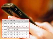 Tin nhắn lạ trong điện thoại của vị Phó phòng thay đổi 330 bài thi ở Hà Giang