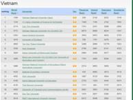 Webometrics công bố danh sách các trường ĐH tốt nhất Việt Nam 2018, ĐHQG Hà Nội và ĐH Bách khoa dẫn đầu