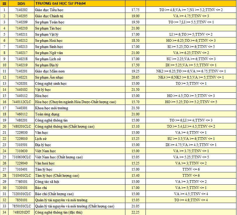 HOT: Điểm chuẩn chính thức của tất cả các trường Đại học trên toàn quốc năm 2018-21