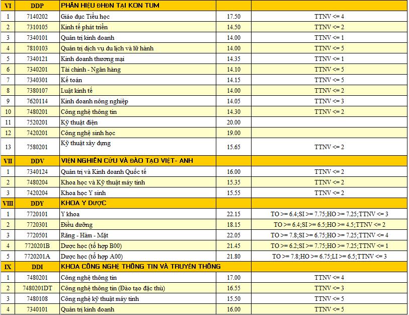 HOT: Điểm chuẩn chính thức của tất cả các trường Đại học trên toàn quốc năm 2018-23