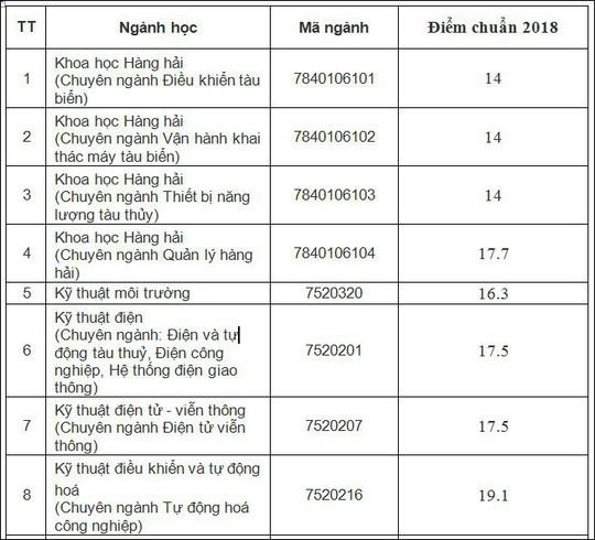 HOT: Điểm chuẩn chính thức của tất cả các trường Đại học trên toàn quốc năm 2018-81