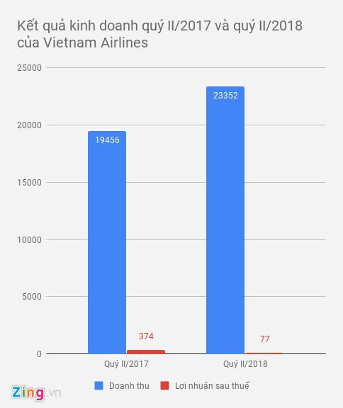 3 hãng hàng không Việt cùng báo lãi lớn, cùng xin tăng giá vé máy bay-2