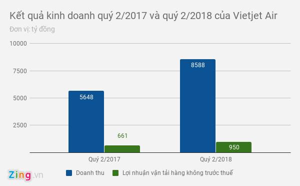 3 hãng hàng không Việt cùng báo lãi lớn, cùng xin tăng giá vé máy bay-3