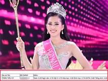 HH Trần Tiểu Vy chính thức thừa nhận và lên tiếng về bảng điểm THPT toàn dưới 5