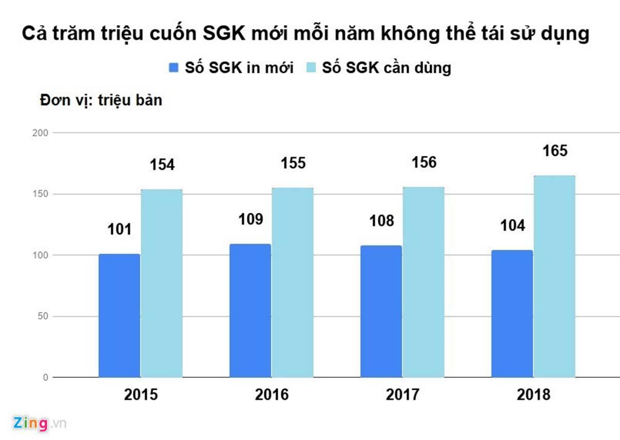 Bộ GD&ĐT không trả lời về lãng phí SGK là né tránh trách nhiệm-5