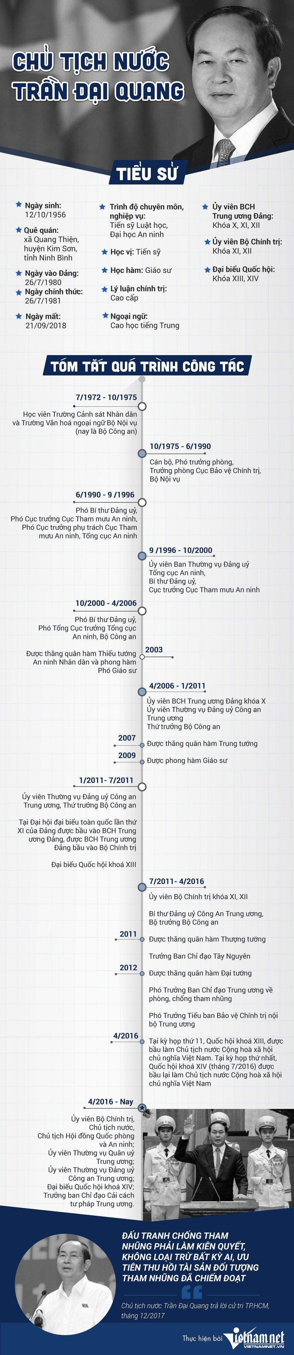 Chủ tịch nước Trần Đại Quang: Những dấu mốc cuộc đời-1