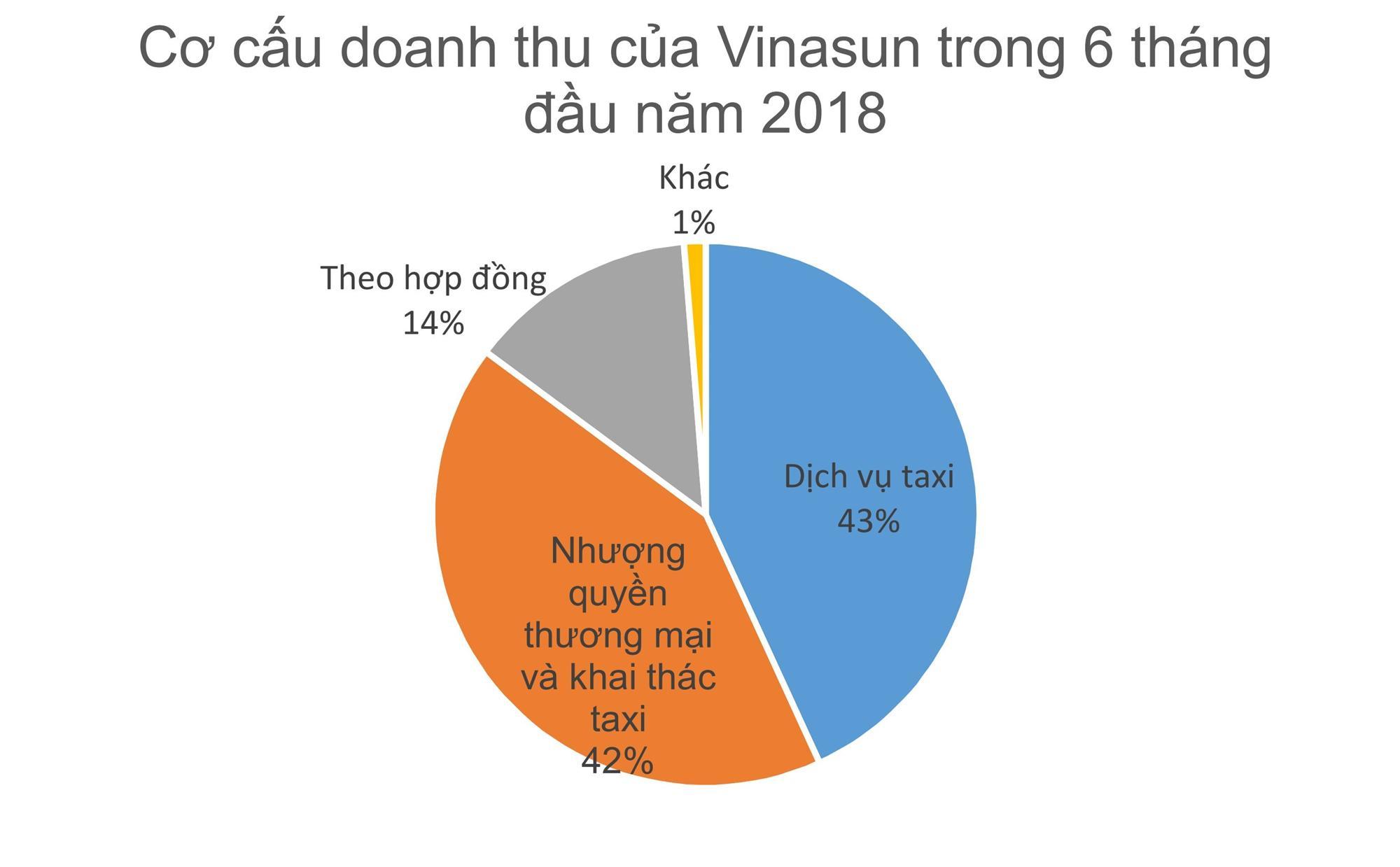 Đại gia taxi số 1 Việt Nam hụt két 900 tỷ: Kêu khóc tại ai bây giờ?-3