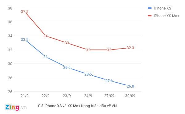 Giá iPhone XS Max 2 SIM rẻ hơn bản 1 SIM tại Việt Nam-2