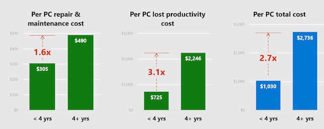 Đây là lý do bạn không nên sử dụng một chiếc máy tính quá 4 năm-1