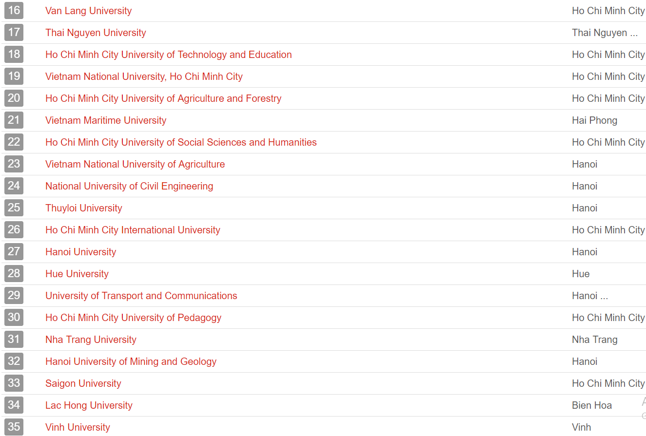 UniRank công bố bảng xếp hạng các trường Đại học hot nhất Việt Nam, top 15 toàn những cái tên lạ-2
