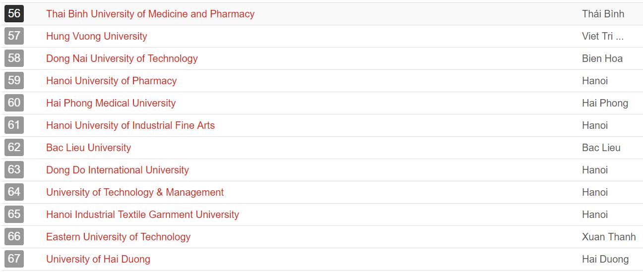 UniRank công bố bảng xếp hạng các trường Đại học hot nhất Việt Nam, top 15 toàn những cái tên lạ-4