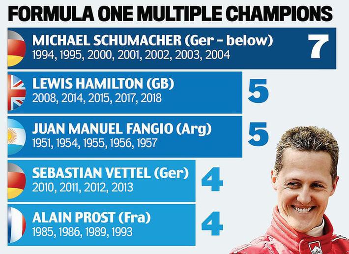 Federer nối dài kỷ lục vô tiền khoáng hậu, Hamilton tiến gần ngai vàng của huyền thoại Schumacher-9