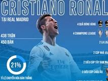 Ronaldo: 'Tôi rời Real Madrid vì Chủ tịch Florentino Perez'