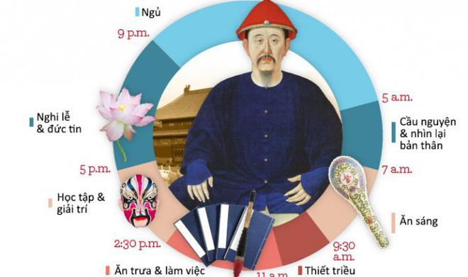 Đừng tưởng làm vua mà sướng, Hoàng đế nhà Thanh phải dậy từ 5 giờ sáng, ân ái cũng có người giám sát-1