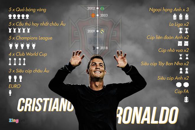 Ronaldo: Chỉ tôi và Messi mới có thể đứng trên đỉnh cao trong 10 năm-1