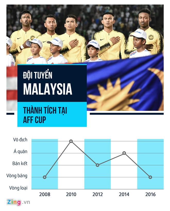 Chân sút chủ lực Malaysia tuyên bố phá lưới ĐT Việt Nam tại Mỹ Đình-2