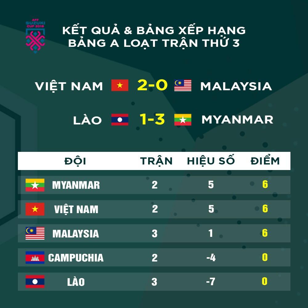 Truyền thông Myanmar thừa nhận đội tuyển Việt Nam quá mạnh, lo lắng bóng ma quá khứ hiện về-3