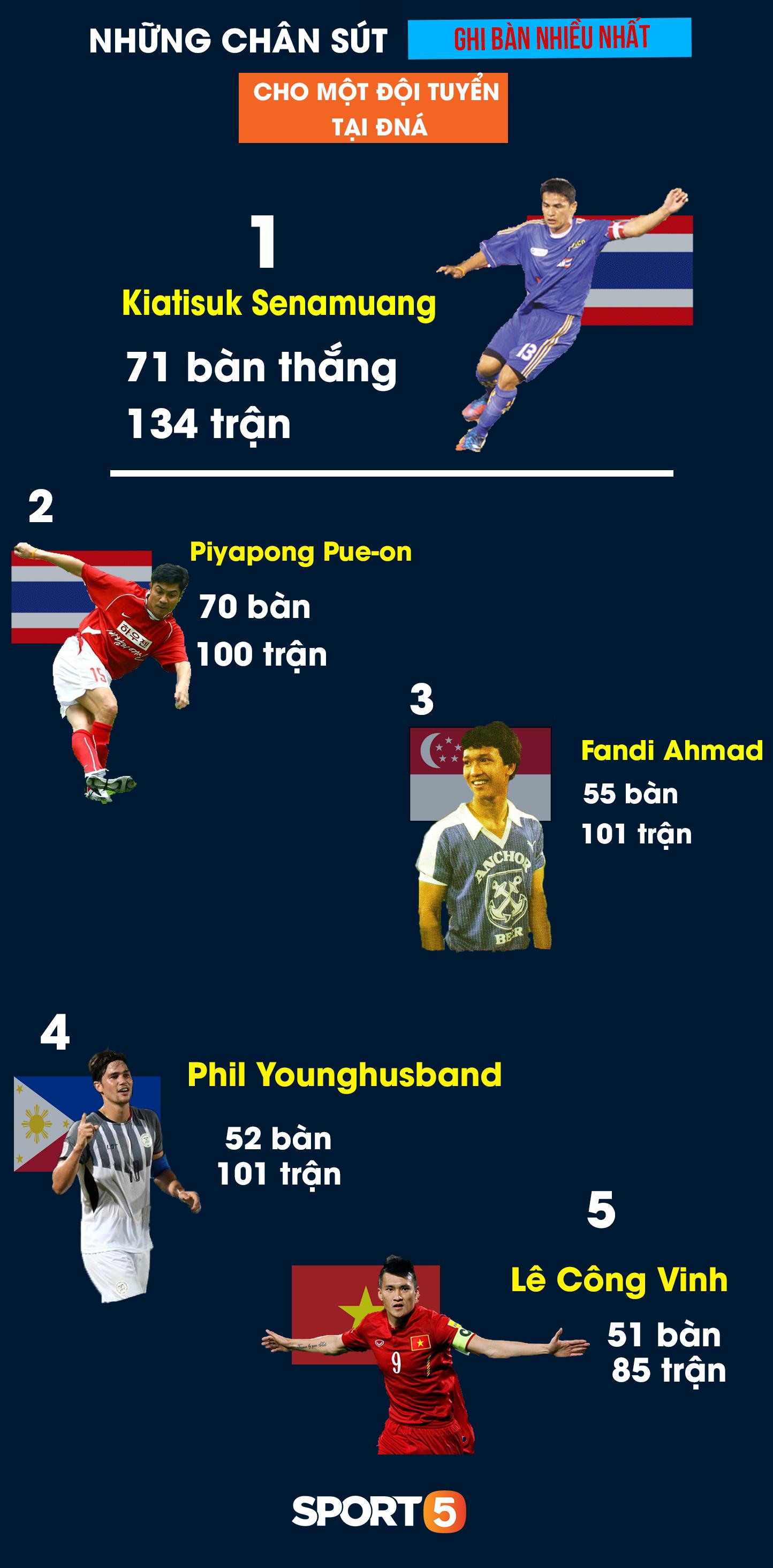 Top chân sút vĩ đại nhất Đông Nam Á: Trai đẹp 6 múi tuyển Philippines vượt mặt huyền thoại Công Vinh của Việt Nam-1