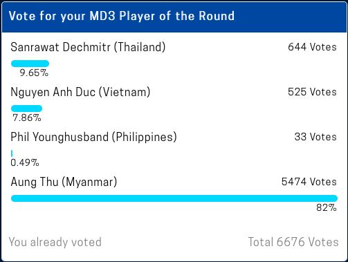 Một cầu thủ Việt Nam góp mặt và bứt phá như xe đua Công thức 1 trong cuộc bình chọn Cầu thủ hay nhất lượt 3 AFF Cup 2018-2