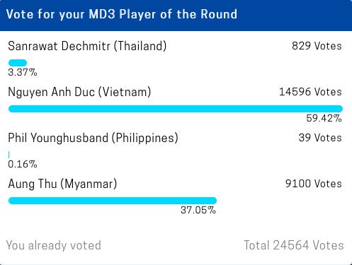 Một cầu thủ Việt Nam góp mặt và bứt phá như xe đua Công thức 1 trong cuộc bình chọn Cầu thủ hay nhất lượt 3 AFF Cup 2018-3