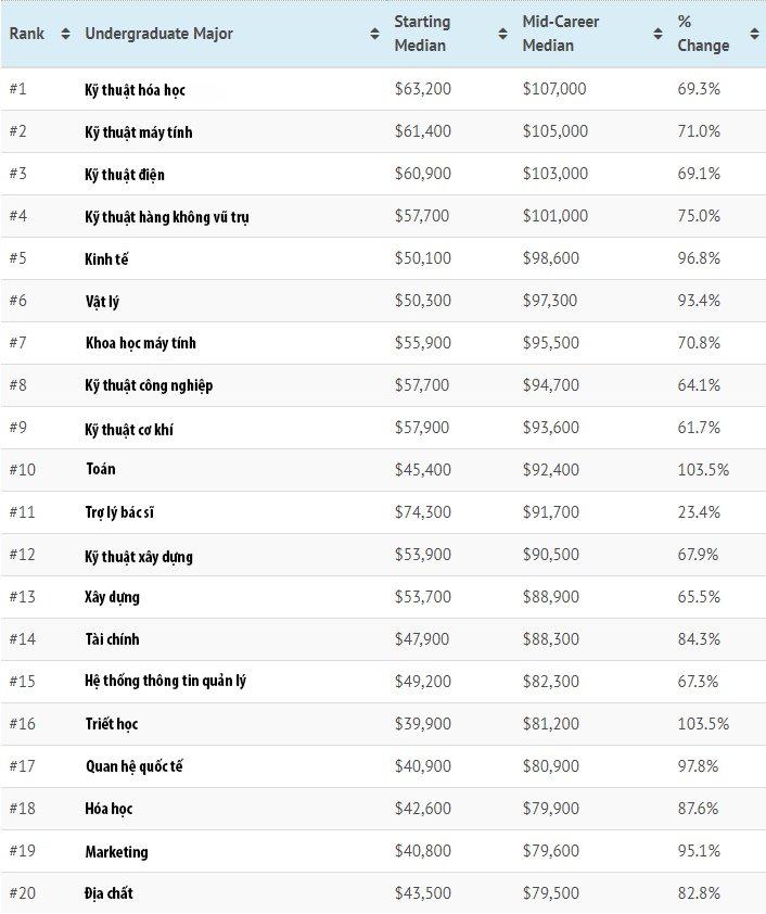 Những ngành học có mức lương cao nhất nước Mỹ-1