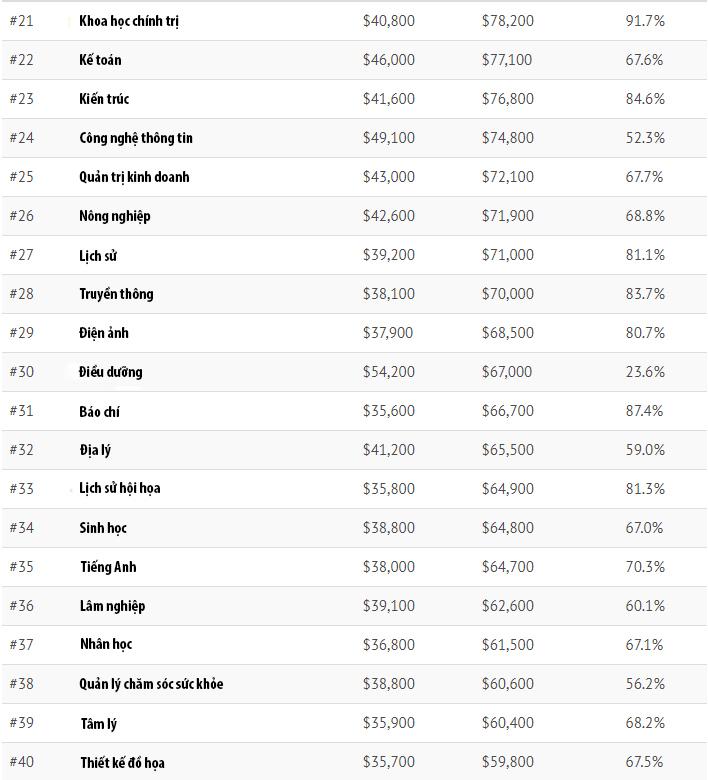 Những ngành học có mức lương cao nhất nước Mỹ-2