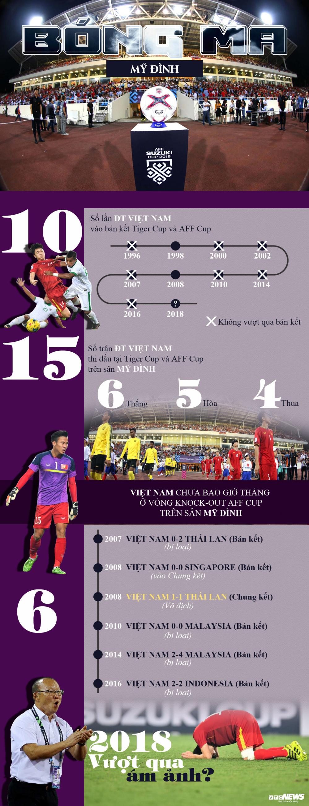 Infographic: ĐT Việt Nam chưa bao giờ thắng bán kết AFF Cup ở Mỹ Đình-1