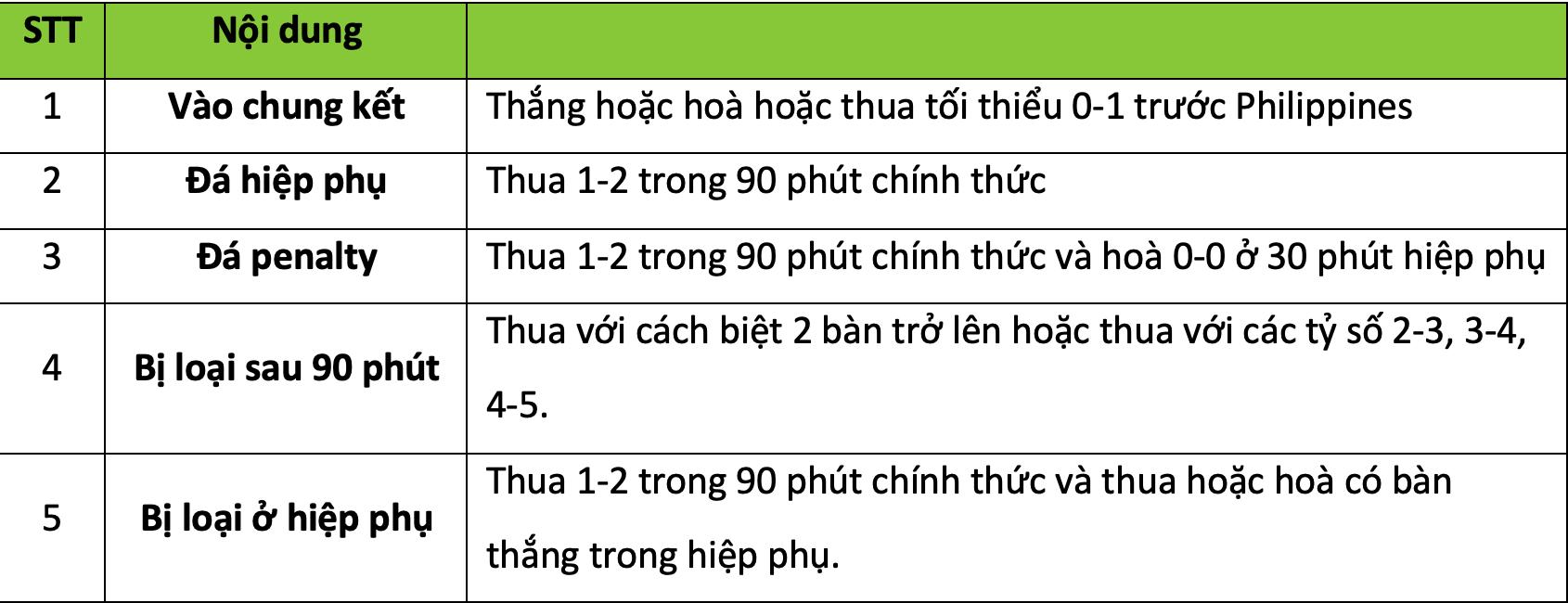 Tuyển Việt Nam có thể phải đá hiệp phụ với Philippines tại bán kết AFF Cup 2018-2