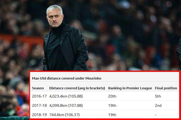 Nhìn Man Utd - Solskjaer mới thấy HLV Mourinho kém thế nào-2