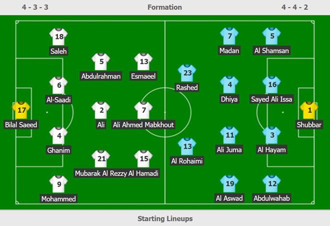 Chủ nhà UAE chật vật giành 1 điểm ở trận ra quân Asian Cup 2019-2
