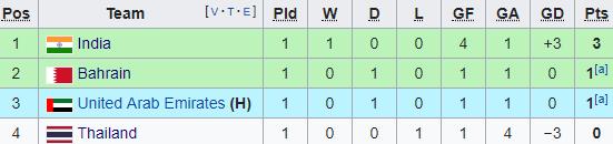 Đại bại trước Ấn Độ, Thái Lan đối diện nguy cơ lớn bị loại từ vòng bảng Asian Cup-4