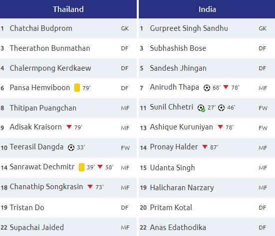 Đại bại trước Ấn Độ, Thái Lan đối diện nguy cơ lớn bị loại từ vòng bảng Asian Cup-3