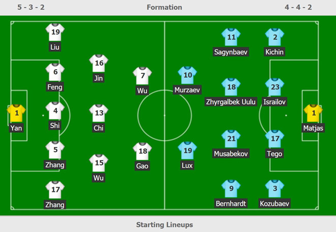 Trung Quốc nhọc nhằn giành 3 điểm nhờ sai lầm của thủ môn Kyrgyzstan-3