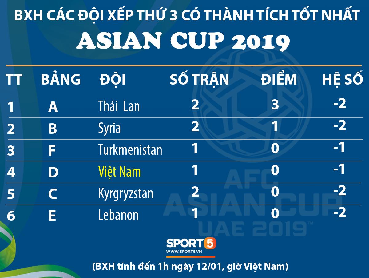 Chỉ cần hòa Iran, Việt Nam sẽ vươn lên top 2 đội xếp thứ 3 có thành tích tốt nhất Asian Cup 2019-1