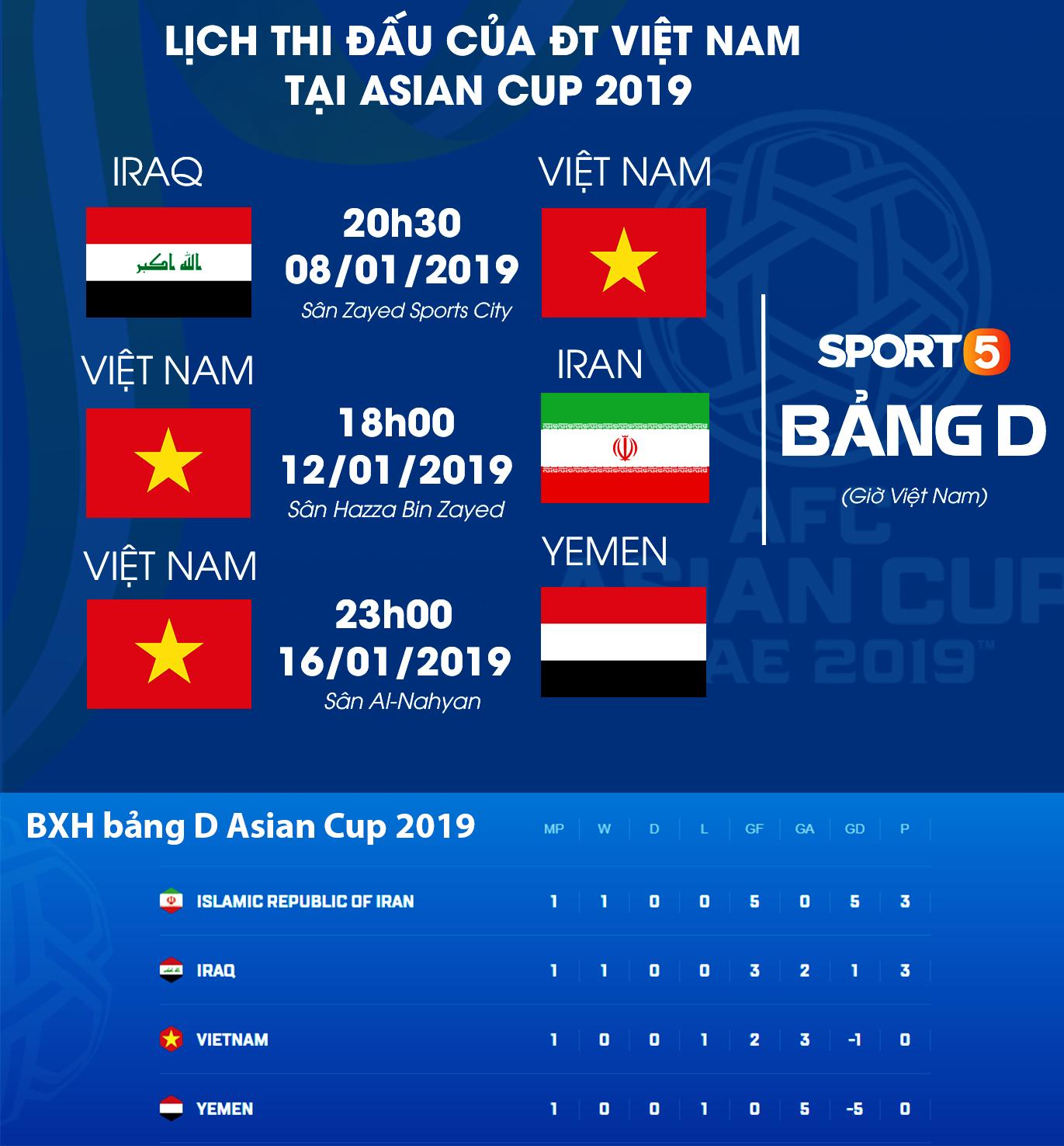 Chỉ cần hòa Iran, Việt Nam sẽ vươn lên top 2 đội xếp thứ 3 có thành tích tốt nhất Asian Cup 2019-3