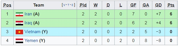 Điều kiện nào để ĐT Việt Nam chắc chắn đi tiếp tại Asian Cup 2019?-1