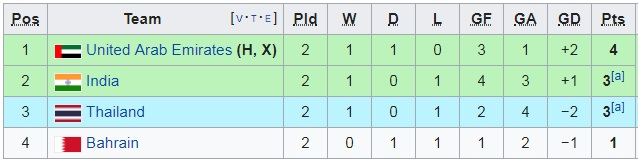Điều kiện nào để ĐT Việt Nam chắc chắn đi tiếp tại Asian Cup 2019?-2