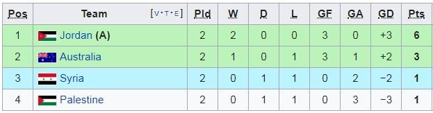 Điều kiện nào để ĐT Việt Nam chắc chắn đi tiếp tại Asian Cup 2019?-3