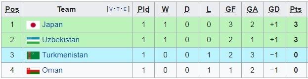 Điều kiện nào để ĐT Việt Nam chắc chắn đi tiếp tại Asian Cup 2019?-6
