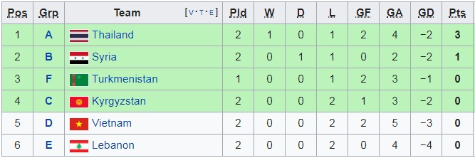 Điều kiện nào để ĐT Việt Nam chắc chắn đi tiếp tại Asian Cup 2019?-7