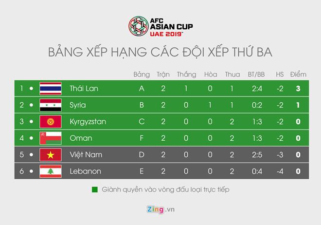 Thua cả 2 trận, tuyển Việt Nam vẫn còn cơ hội vào vòng 1/8 Asian Cup-1