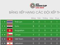 Thua cả 2 trận, tuyển Việt Nam vẫn còn cơ hội vào vòng 1/8 Asian Cup