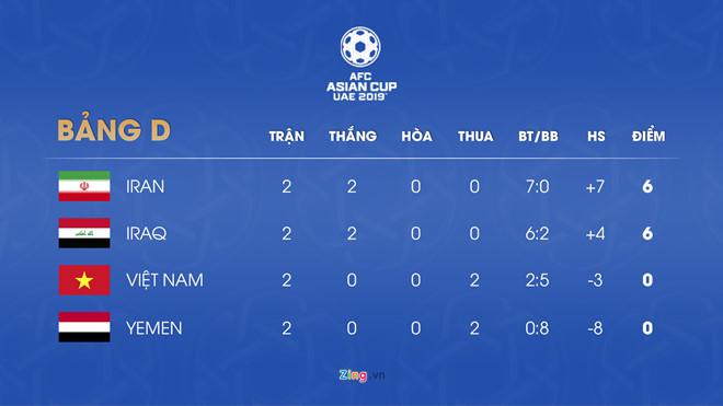 Thua cả 2 trận, tuyển Việt Nam vẫn còn cơ hội vào vòng 1/8 Asian Cup-3