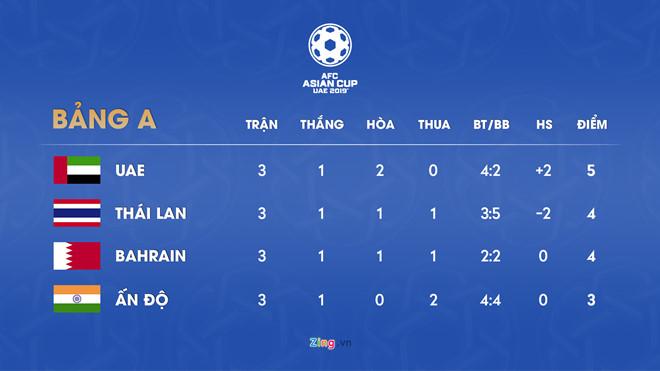 ĐT Thái Lan đi tiếp tại Asian Cup với vị trí nhì bảng, Ấn Độ bị loại-2