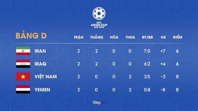 Tuyển Việt Nam sáng cửa vào vòng 1/8 nếu thắng Yemen-3