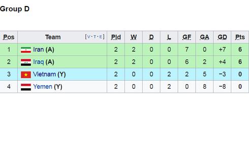 Việt Nam vs Yemen: Công Phượng, Xuân Trường đá chính, Văn Hậu chơi trung vệ-4
