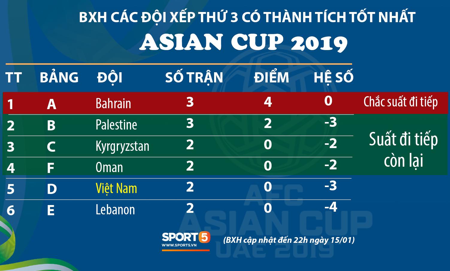 Việt Nam vs Yemen: Công Phượng, Xuân Trường đá chính, Văn Hậu chơi trung vệ-3