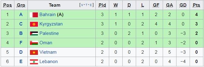 Việt Nam vs Yemen (2-0): Quang Hải và đồng đội thắng thuyết phục-14